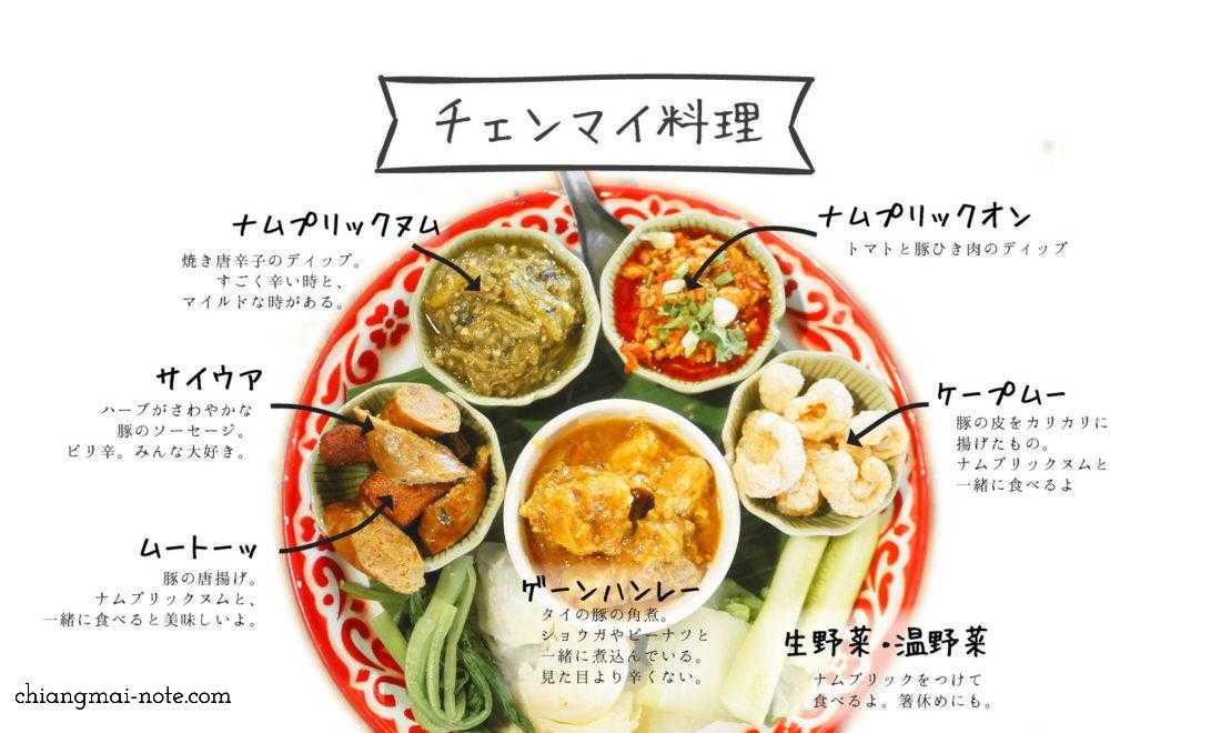 【必読】チェンマイ料理について、在住10年の私が教えます